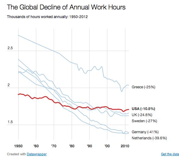 그래프 1 : 국가별 업무시간 감소 추세