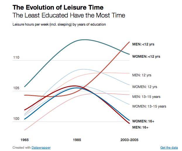 그래프 2: 교육수준별 여가시간의 변화