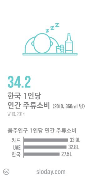 한국인의 연간 주류소비 출처: 슬로데이